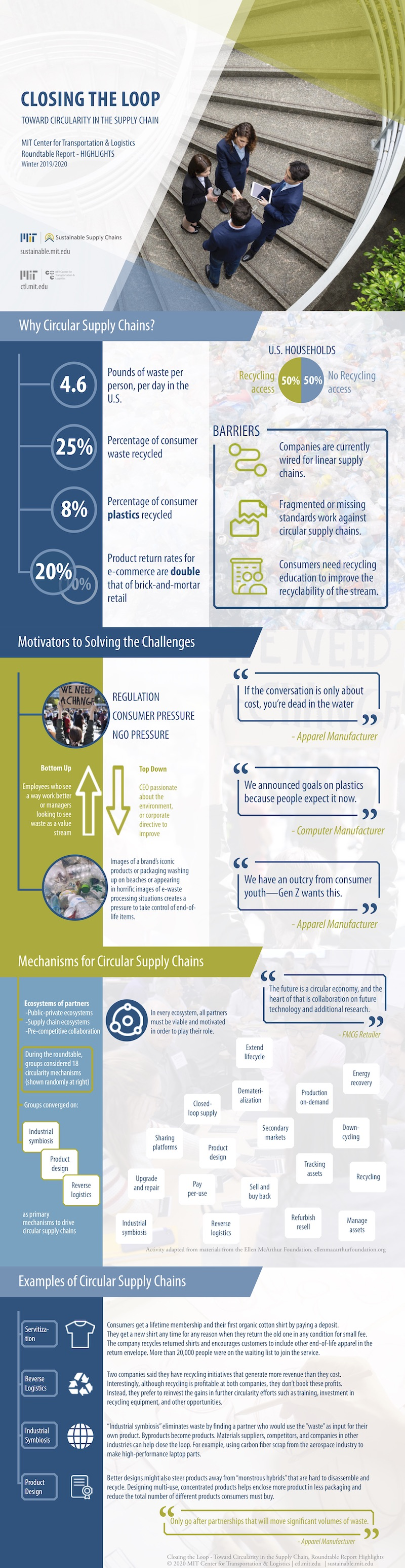 Circular Supply Chain roundtable infographic MIT CTL